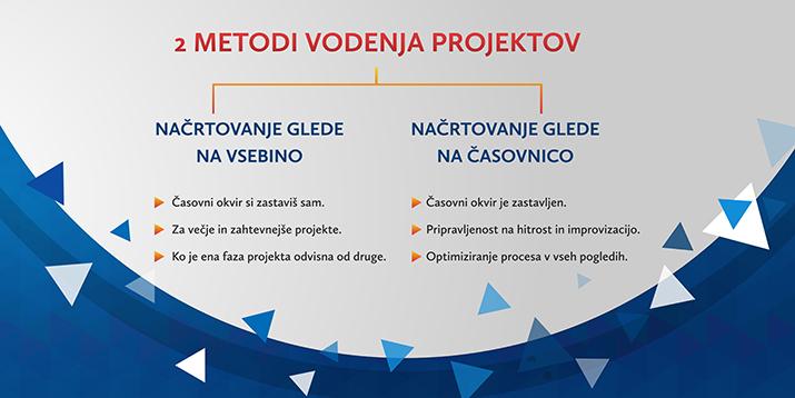 metodi vodenja projektov