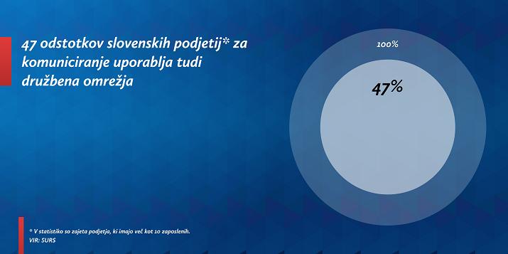 slovenska podjetja na spletu