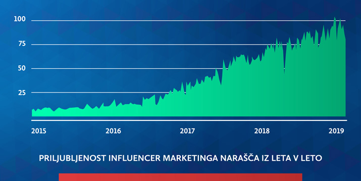 Marketinški trendi 2019