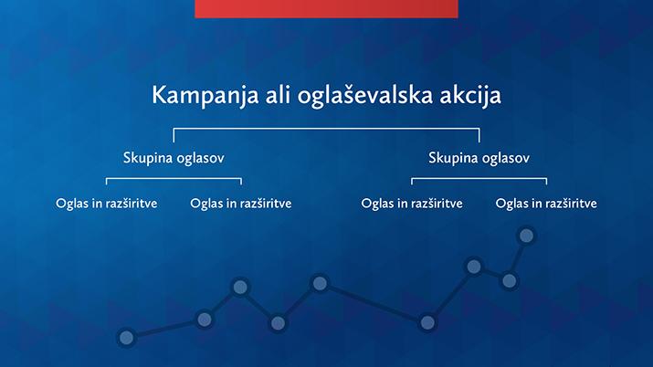 Struktura Google Ads kampanje oz. oglaševalske akcije