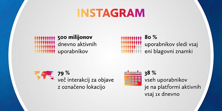 Statistika družbenega omrežja Instagram
