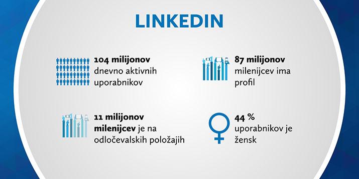 Statistika družbenega omrežja LinkedIn