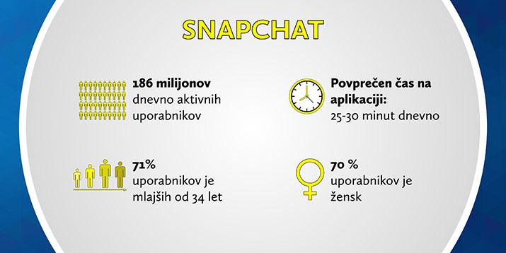 Statistika družbenega omrežja Snapchat