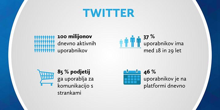 Statistika družbenega omrežja Twitter