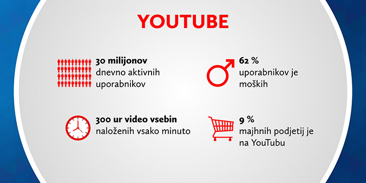 Statistika družbenega omrežja YouTube