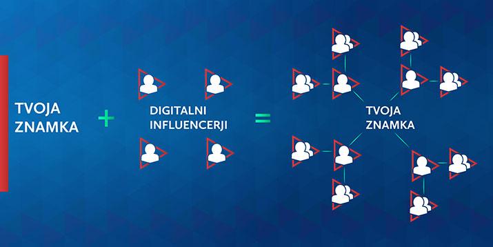 Širi znamko preko influencerjev