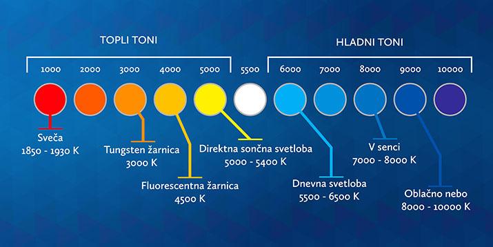 Lestvica barvne temperature
