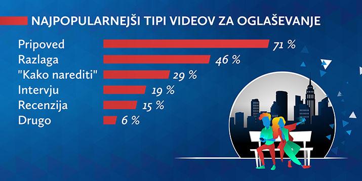 Najpopularnejši tipi video oglasov za družbena omrežja