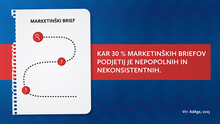 Priprava marketinškega briefa