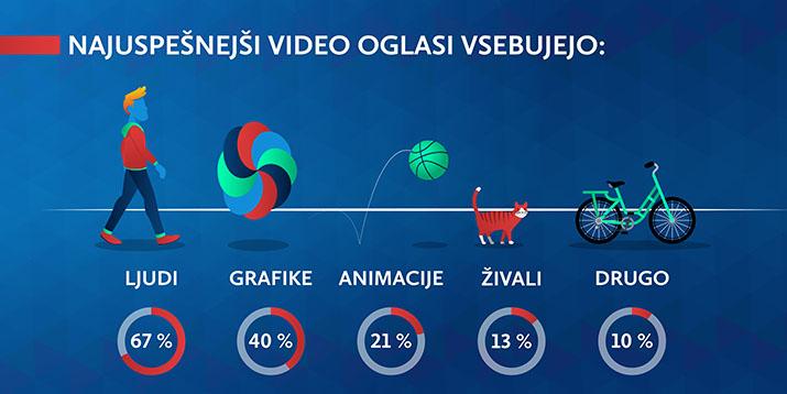 Najuspešnejši elementi video oglasov za družbena omrežja