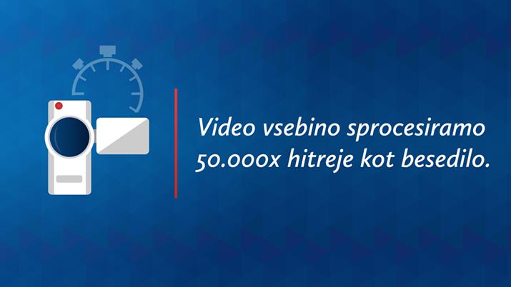 Pomembnost video vsebin