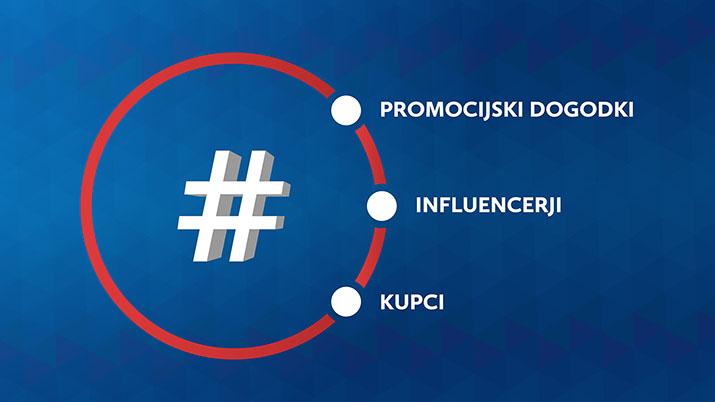 Mreža hashtag strategije