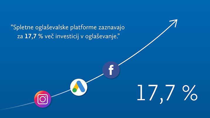 Spremembe v marketingu se kažejo v povečanih investicijah v digitalno oglaševanje.