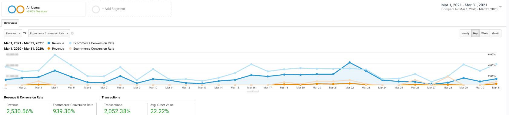 Google analitika kampanj za Sanjski šopek
